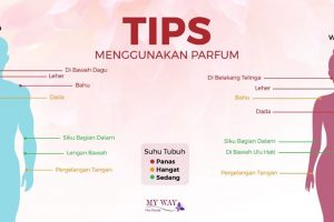 Tips Memakai Parfum MyWay Indonesia