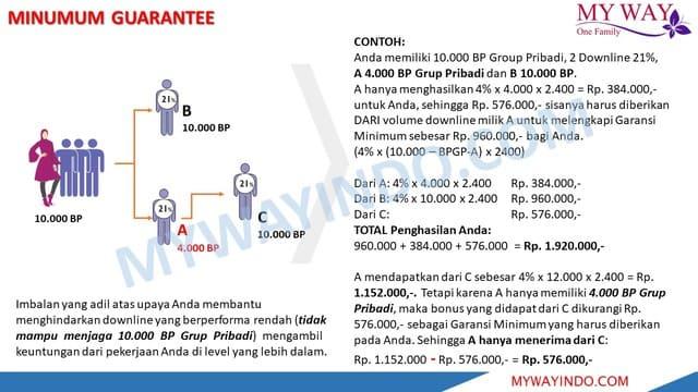 Minimum Guarantee Bonus My Way Indonesia Resmi APLI