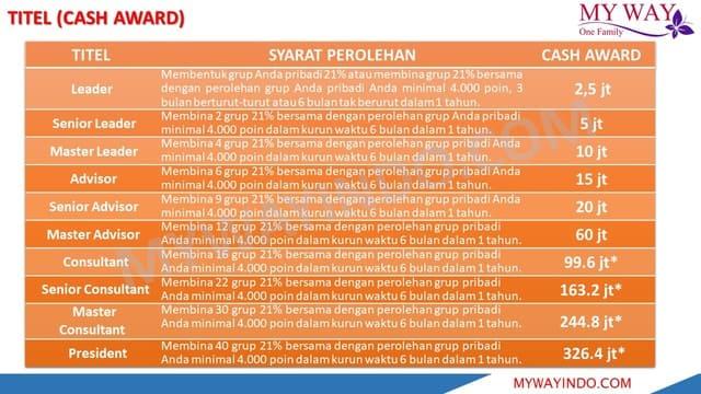 Jenjang Karir Cash Awards Bisnis Modal Kecil My Way Indonesia